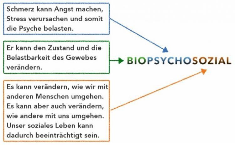 biopsycho 1